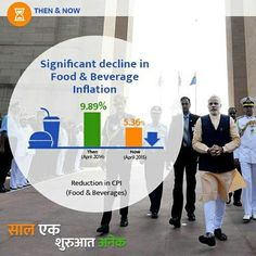 Significant decline in prices of Food & Beverages    Narendra Modi app