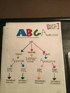ABGs usually are tricky for new nursing students. Planning School, Nursing Information, Nursing School Notes, Nursing Schools, Rn School, School Humor, Medical School, Nursing Mnemonics, Pathophysiology Nursing