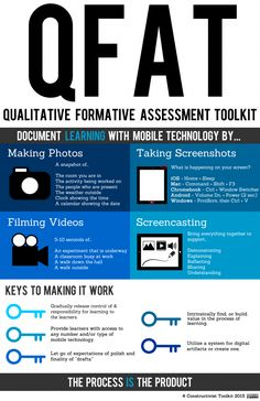 Qualitative Formative Assessment Toolkit: Middle School Math - Love this Infographic and Simplicity of the Idea