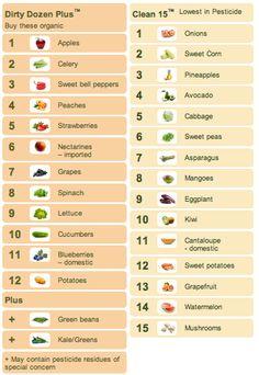Fruits et légumes les plus et moins contaminés