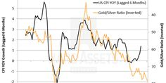 The gold-silver ratio says 'it's obvious something is wrong' - Business Insider