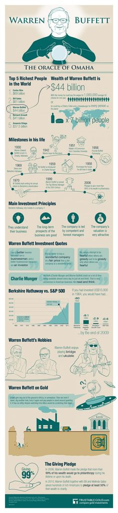 The infographic on Warren Buffett, the legendary investor and Chairman & CEO of Berkshire Hathaway, provides facts and figures about his life and wealth, quotes and information about Berkshire Hathaway's investment principles.