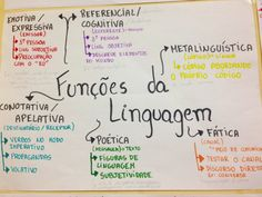 How to Learn Portuguese Quickly Mental Map, Learn Brazilian Portuguese, Portuguese Lessons, Portuguese Language, Study Organization, Mind Maps, School Study Tips, School Subjects, Study Inspiration