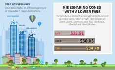 Expense management company Certify analyzed 8 million travel receipts and found Uber accounted for of all business travel ground transportation, while taxis accounted for Uber Taxi, Management Company, Travel Information, Packing Tips, Business Travel, Encouragement, Europe, Travel Packing Tips