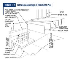 Http Raisedfloorlivingpro Com Construction Process Footings Foundations Pier And Beam Foundation Foundation Repair Foundation Repair Cost