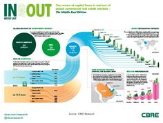 What are the hotspots for Middle Eastern investors? http://www.cbre.com/EN/research/globalreports/Pages/In-and-Out-Global-Capital-Flows-Report-2015.aspx#