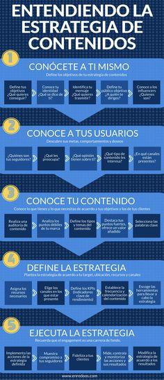 Cómo elaborar una estrategia de contenidos. #infografia