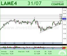 LOJAS AMERIC - LAME4 - 31/07/2012 #LAME4 #analises #bovespa