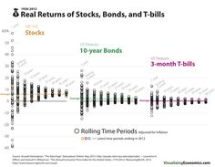I created a set of real (inflation adjusted) average annual compound returns for rolling time periods (e. rolling returns: etc.) I also included the average annual compound real return for stocks bonds and bills