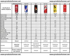 Сравнительные характеристики энергетиков.