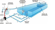 piscinas: Sistema de filtração e lipeza Diy Swimming Pool, Swimming Pool Construction, Swiming Pool, Swimming Pool Designs, Small Backyard Pools, Outdoor Pool, Jacuzzi, Spool Pool, Septic System