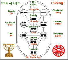 Mathematics Geometry, Sacred Geometry, Feng Shui, Ying Y Yang, Yi King, Eastern Philosophy, Higher Learning, Tarot Card Meanings, Knowledge And Wisdom