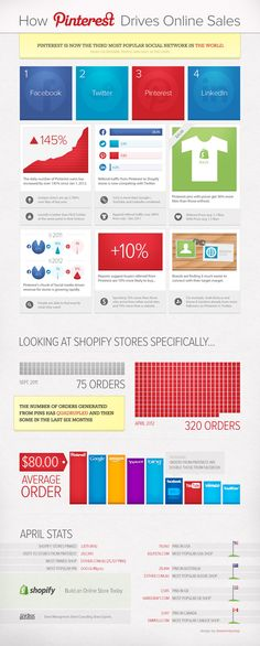 Infografica sull'uso di Pinterest per Social Commerce in confronto con altri social network da http://freedownloadbuzz.org/how-pinterest-drive-more-online-sales-than-any-other-network-infographic/