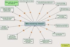 """TL Direct Acquisitions: Who Moved My Cheese  """"If you do not change, you ca..."""