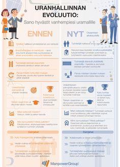 Muutos on mahdollisuus. Working Woman, Better Life, Finland, Infographics, Life Hacks, Career, Projects To Try, Wellness, Teaching