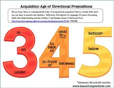 Did you know prepositions are acquired in an order? Here's a handy chart to refer to.