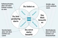 Ikigai Model: Find more meaning in life - Zukünftige Projekte - Bildung Nlp Coaching, Productivity Quotes, Making Life Easier, Business Website, Self Development, Personal Development, Art Therapy, Self Improvement, No Time For Me