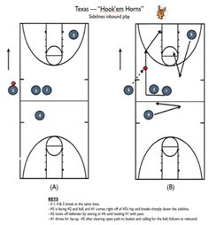 part of the appendix of youth basketball practice plans from the well prepared coach Basketball Practice Plans, Basketball Schedule, Basketball Tickets, Basketball Workouts, Basketball Skills, Basketball Uniforms, Basketball Bracket, Basketball Floor, Basketball Plays