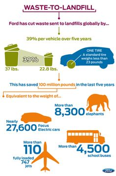 Infographic - Infographic - How Ford Drives #Green Innovation to Reduce Waste with The Sun, Create Energy with Paint and Reduce Petroleum Usage with Shredded Money