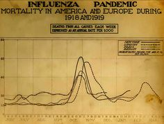 Wikipedia.org/*** 1918 Flu Pandemic-- (January 1918 – December 1920) was an unusually deadly influenza pandemic, the first of the two pandemics involving H1N1 influenza virus.[1] It infected 500 million people across the world,[2] including remote Pacific islands and the Arctic, and resulted in the deaths of 50 to 100 million (three to five percent of the world's population), making it one of the deadliest natural disasters in human history