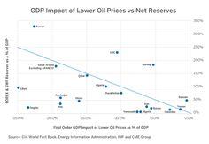 Oil: Assessing Global Geopolitical Risks - CME Group