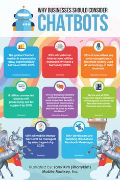 The Importance of Chatbots in Every Business (Infographic) - Digital Marketing Down Under - Finanzen E-mail Marketing, Digital Marketing Strategy, Business Marketing, Affiliate Marketing, Internet Marketing, Online Marketing, Social Media Marketing, Business Infographics, Marketing Automation