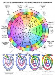 Periodic Table of Elements in Spiral - Click Image to Close Geometry Art, Sacred Geometry, Periodic Table Chart, Nobel Prize In Physics, Symbolic Art, Periodic Table Of The Elements, Physics And Mathematics, Chemistry Class, Too Cool For School