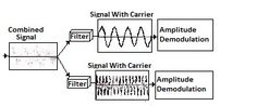 FDM - Frequency Division Multiplexing Demodulation