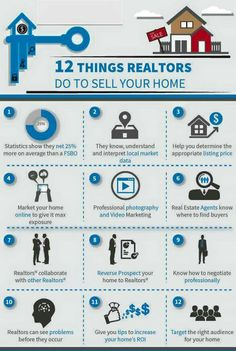 Important factors when selling Real estate