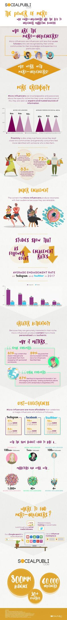 In this infographic you'll discover the four main reasons why micro-influencer marketing is becoming a key ingredient for any successful social media marketing program.