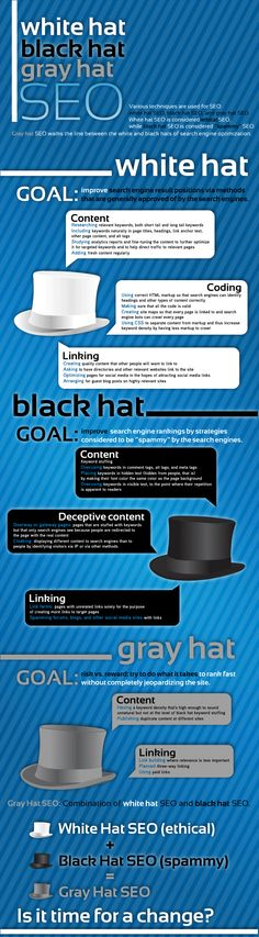 Difference Between White Hat SEO, Black Hat SEO and Grey Hat SEO Techniques...