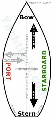 Boating terms graphic.