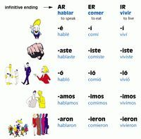Conjugating Verbs in Spanish.. use a chart at second ...