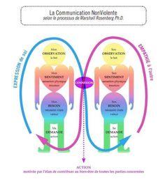 CNV Communication Non Violente selon Marshall Rosenberg Ph. D. Education Positive, Positive Discipline, Positive Attitude, Montessori, Nonviolent Communication, Coaching Questions, Conflict Management, Leader In Me, Burn Out
