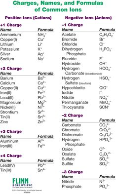 The Ion Names, Formulas and Charges Chart for chemistry classrooms comprehensively lists the names and formulas of cations and anions, allowing students to quickly determine formulas for various combinations of cations and anions. Chemistry Basics, Chemistry Help, 11th Chemistry, Chemistry Study Guide, Study Chemistry, Study Biology, Chemistry Classroom, Physical Chemistry, Chemistry Lessons