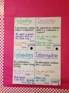Types of Sentences Life in Fifth Grade: Teacher Week: Meet my Classroom! Teaching 5th Grade, 5th Grade Classroom, Teaching Writing, Teaching Ideas, Classroom Ideas, Teaching English, English Grammar, Teacher Resources, English Language