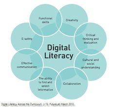 What is digital literacy? Computer Literacy, Media Literacy, Literacy Quotes, Visual Literacy, Computer Class, Literacy Skills, Computer Technology, Digital Technology, Educational Technology