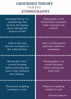 What is the difference between Grounded Theory and Ethnography? Grounded theory aims at developing theories; ethnography aims at exploring and understanding Social Science Research, Research Writing, Thesis Writing, Research Skills, Dissertation Writing, Academic Writing, Writing Skills, Essay Writing, Political Science