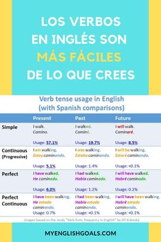 English Help, Better English, English Verbs, Learn English Words, English Course, English Tips, English Lessons, English Grammar Worksheets, English Vocabulary Words