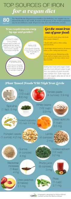 Care2/com/ 12 Top Vegan Iron Sources  www.MarysLocalMarket.com Sustainable. Natural. Community. #maryslocalmarket