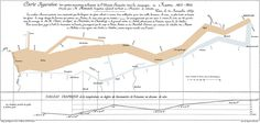 Charles Joseph Minard: Napoleon's Retreat From Moscow (The Russian Campaign 1812-1813) An Interactive Chart