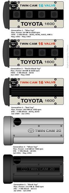 Toyota engine chart / The differences between the FAMILY - Toyota Corolla, Toyota Celica, Corolla Twincam, Toyota Supra, Corolla Wagon, Hyundai Veloster, Audi S5, Bmw X6, Bmw 3 Series