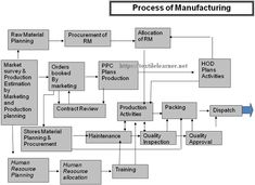 process of manufacturing High Speed Machining, Process Flow Chart, Industrial Engineering, Human Human, Process Improvement, Human Resources, Management, Activities, How To Plan