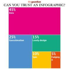 guardian infographic - Google Search