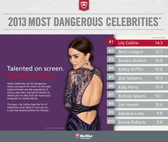 Cyber criminals create dangerous sites that target people searching for the latest news on their favorite celebrities. This infographic shows the most-targeted names. | McAfee blog