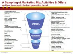 Marketing-Mix activities & offers