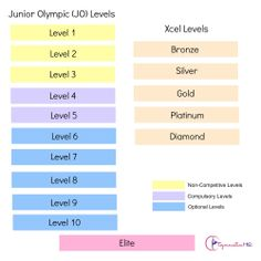 Overview of USA Gymnastics Gymnastic Levels--both the JO Program & the Xcel Program