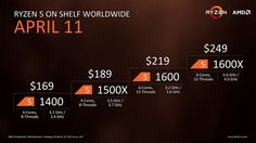AMD Ryzen 5 will launch April 11 Read more Technology News Here --> http://digitaltechnologynews.com Its been less than a month since AMD revealed its flagship octo-core Ryzen processor and now it has revealed its value-packed Ryzen 5-series chips.  At the top of the Ryzen 5 heap is the 1600X which features 6-cores and 12-threads for just $249 (about 200 AU$320). By comparison the cheapest hexa-core processor from Intel is the Core i7-5820K which costs $319 (260 AU$310).  With a base clock…