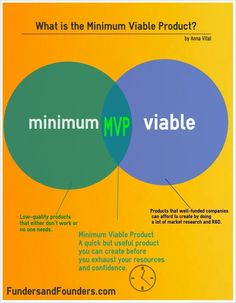 Minimum Viable Product http://fundersandfounders.com/a-few-more-words-about-mvp-minimum-viable-product/