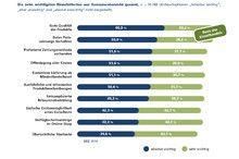 Konsumenten stellen hohe Anforderungen an Online-Shops| Markenartikel